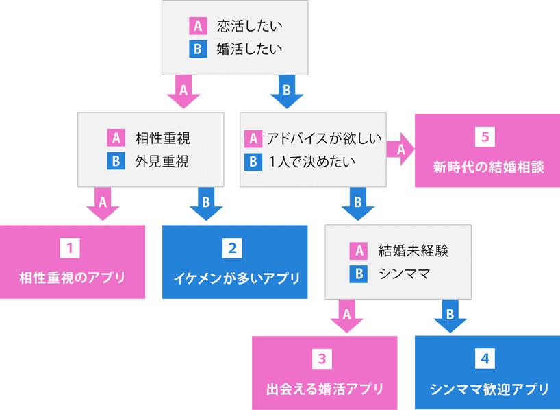 恋愛・婚活アプリチャート